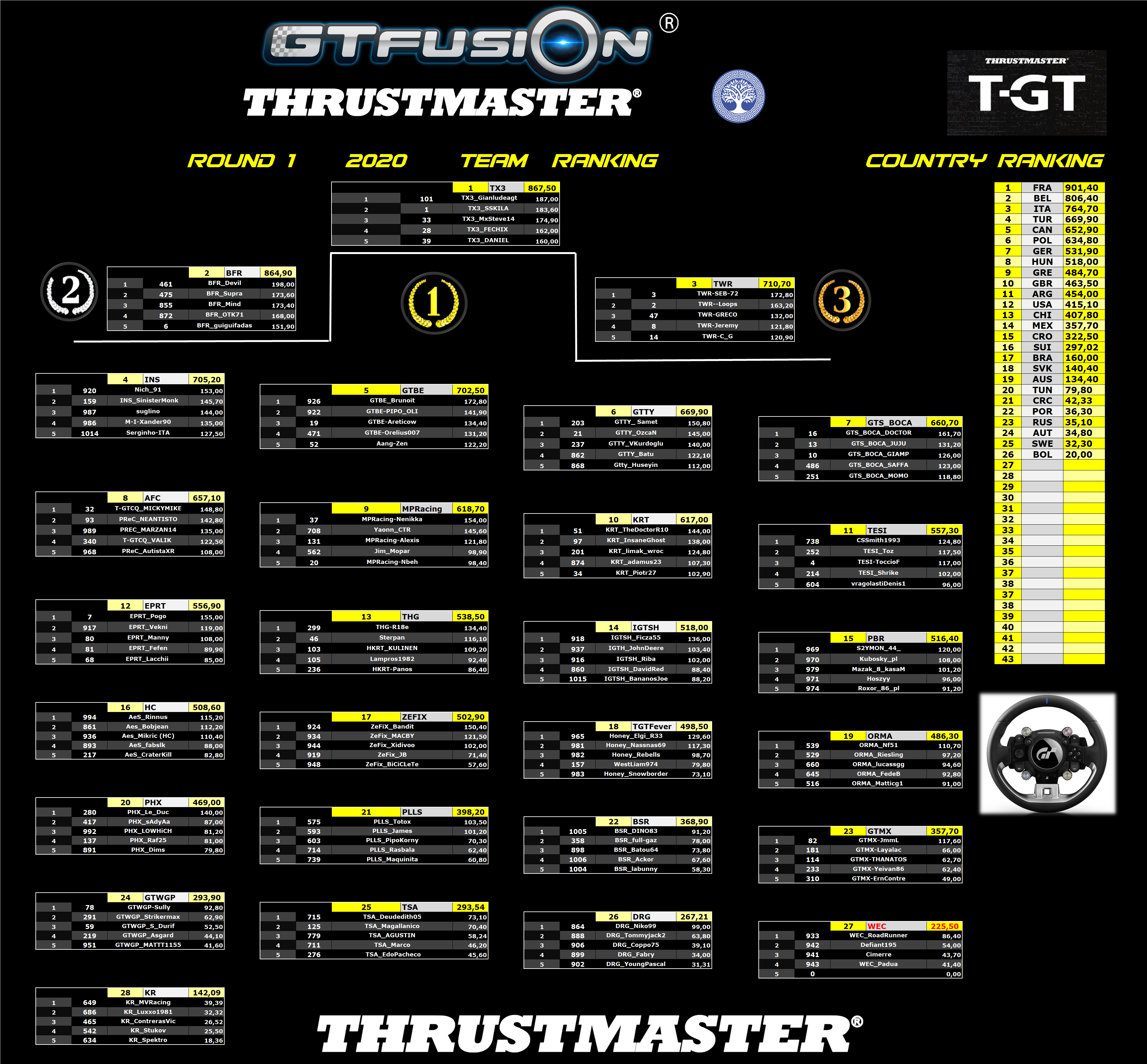 GTfusion GTSport World championship Round 1 2020 Team Country