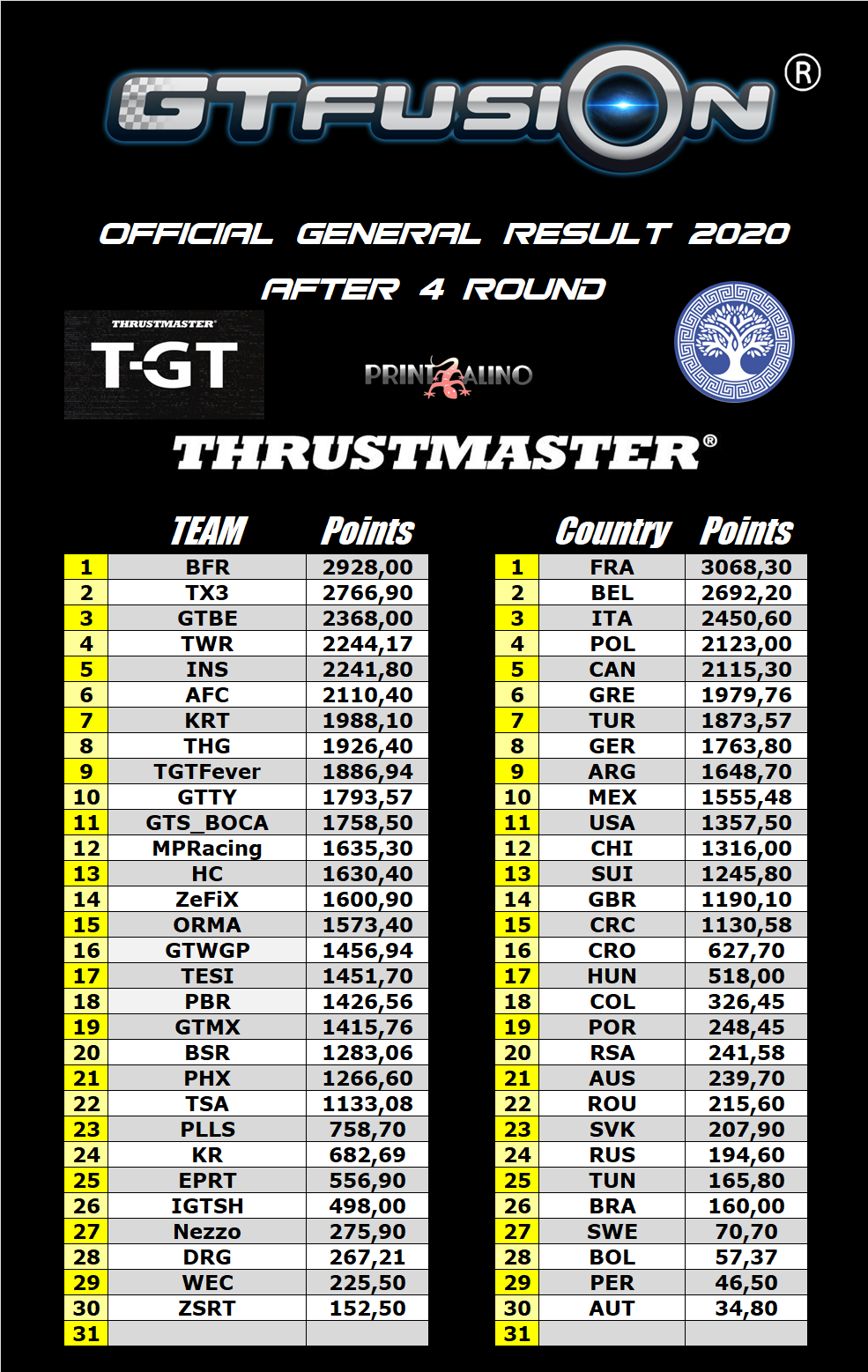 GTfusion GTSport World Championship Round 4 2020 Thrustmaster General Results Team